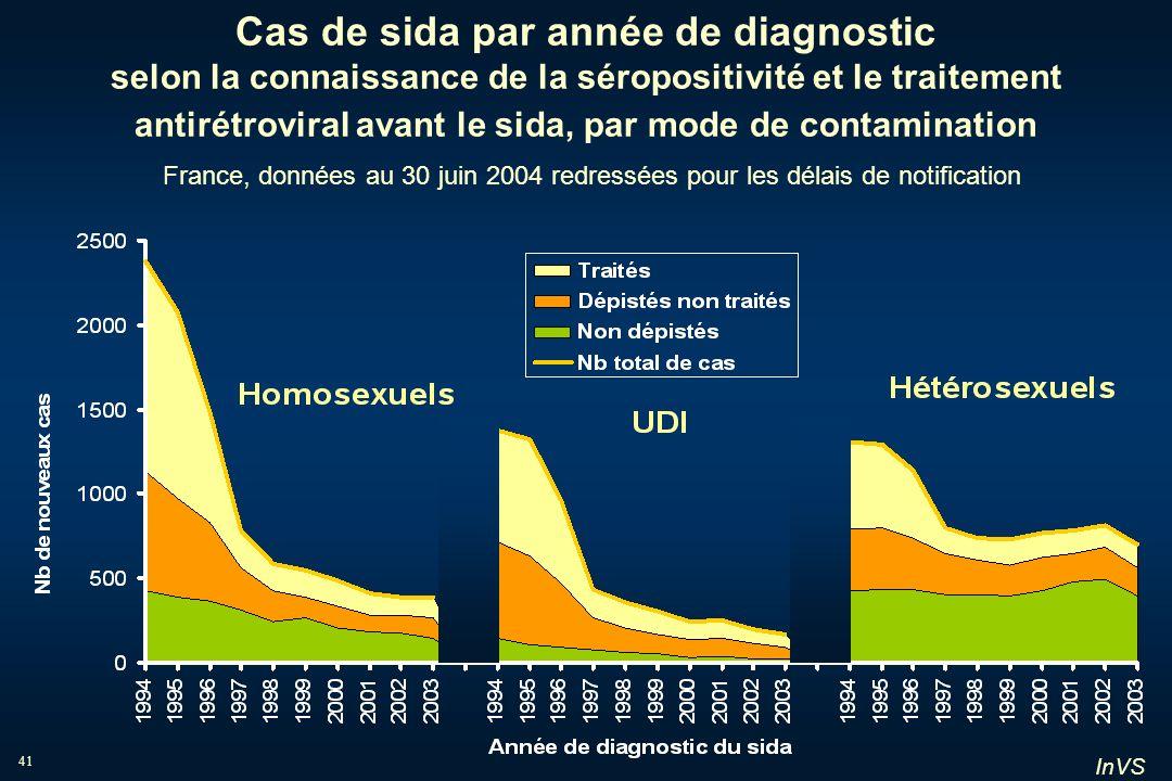 Cas de sida par année de diagnostic selon la connaissance de la séropositivité et le traitement antirétroviral avant le sida, par mode de contamination France, données au 30 juin 2004 redressées pour les délais de notification