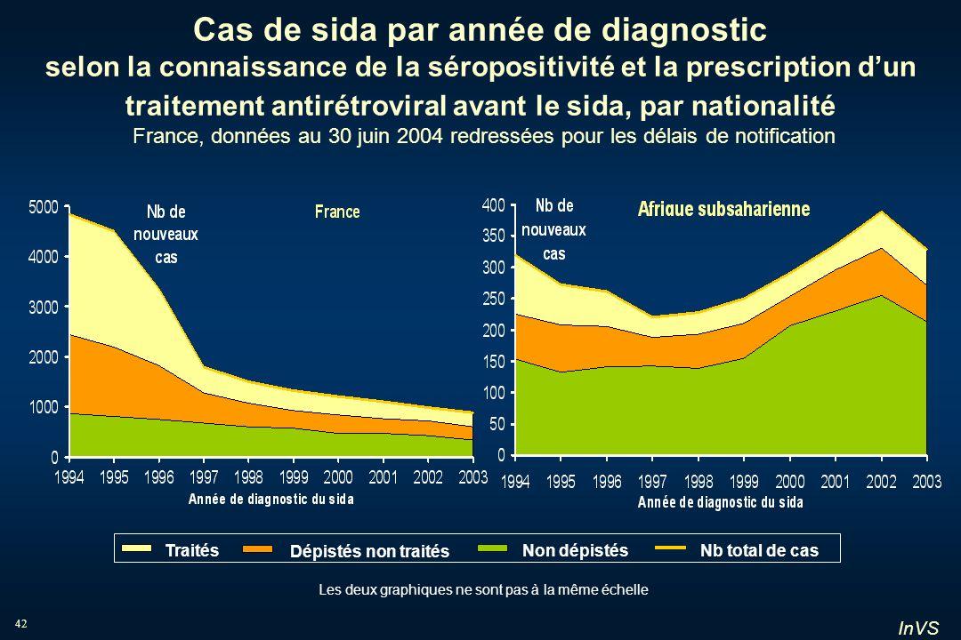 Cas de sida par année de diagnostic selon la connaissance de la séropositivité et la prescription d'un traitement antirétroviral avant le sida, par nationalité France, données au 30 juin 2004 redressées pour les délais de notification