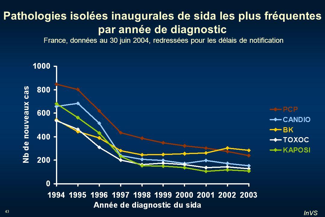 Pathologies isolées inaugurales de sida les plus fréquentes par année de diagnostic France, données au 30 juin 2004, redressées pour les délais de notification