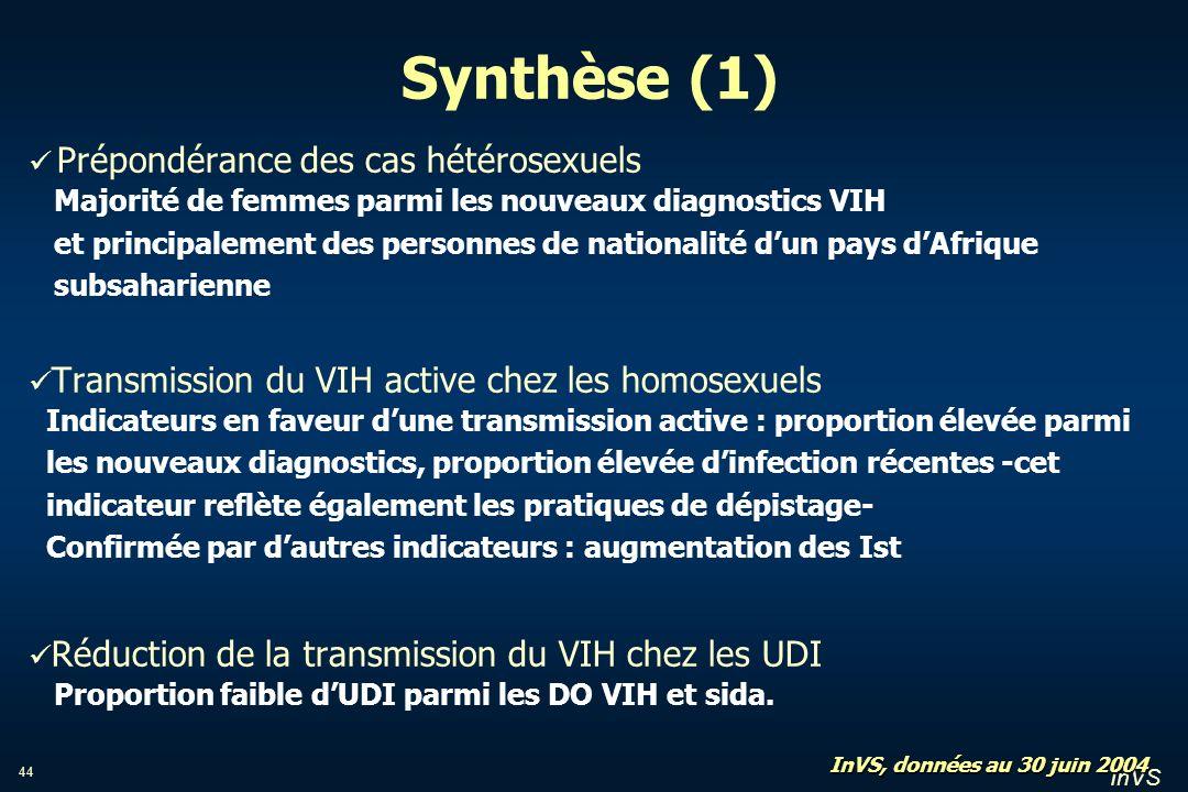 Synthèse (1) Prépondérance des cas hétérosexuels
