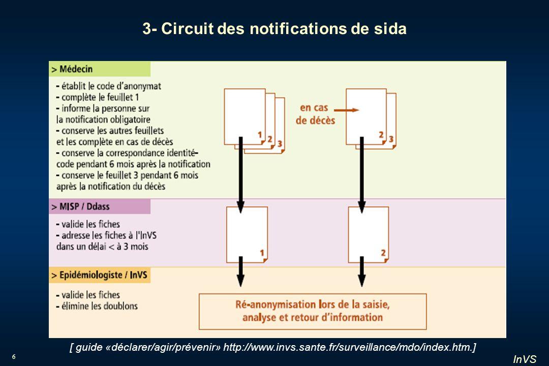 3- Circuit des notifications de sida