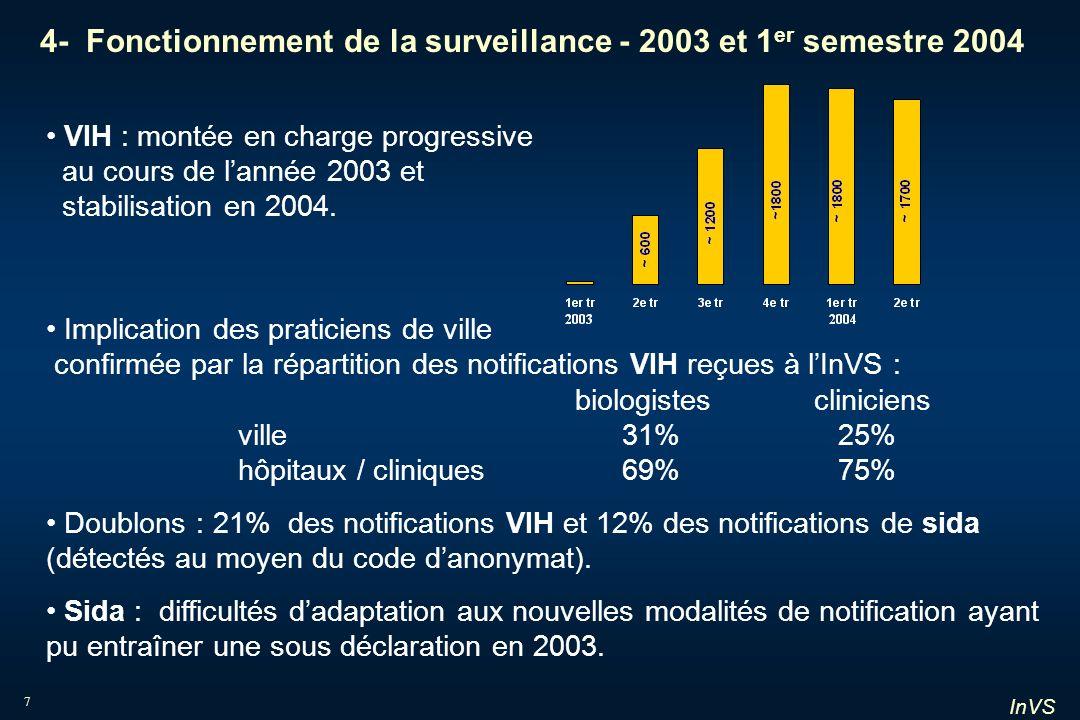 4- Fonctionnement de la surveillance - 2003 et 1er semestre 2004