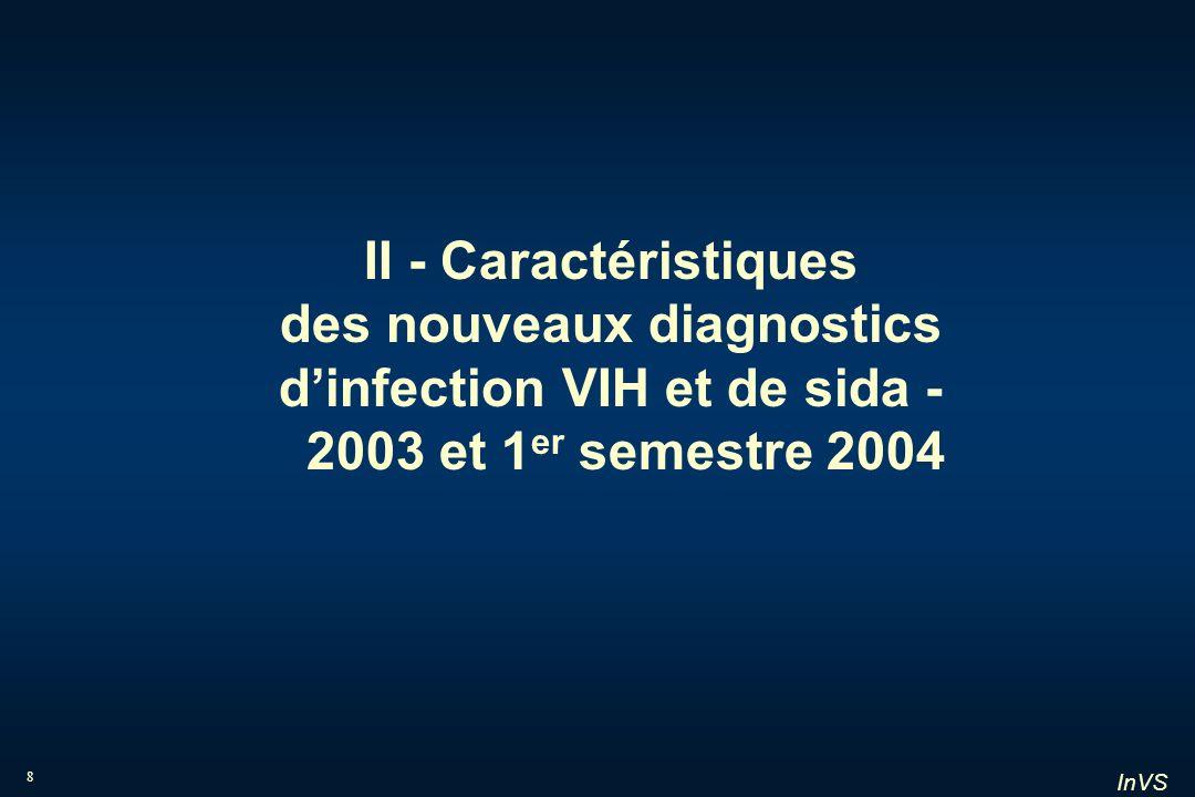 II - Caractéristiques des nouveaux diagnostics d'infection VIH et de sida - 2003 et 1er semestre 2004