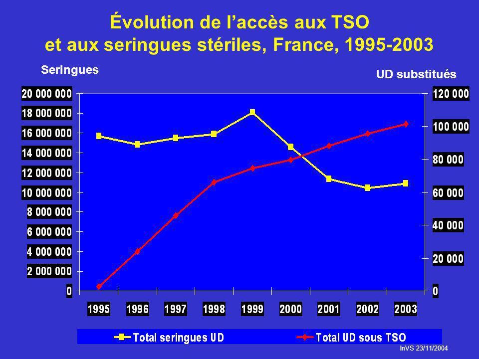 Évolution de l'accès aux TSO