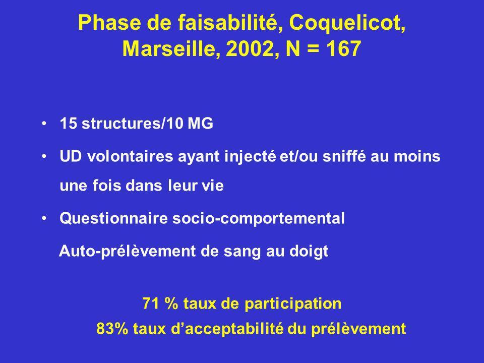 Phase de faisabilité, Coquelicot, Marseille, 2002, N = 167