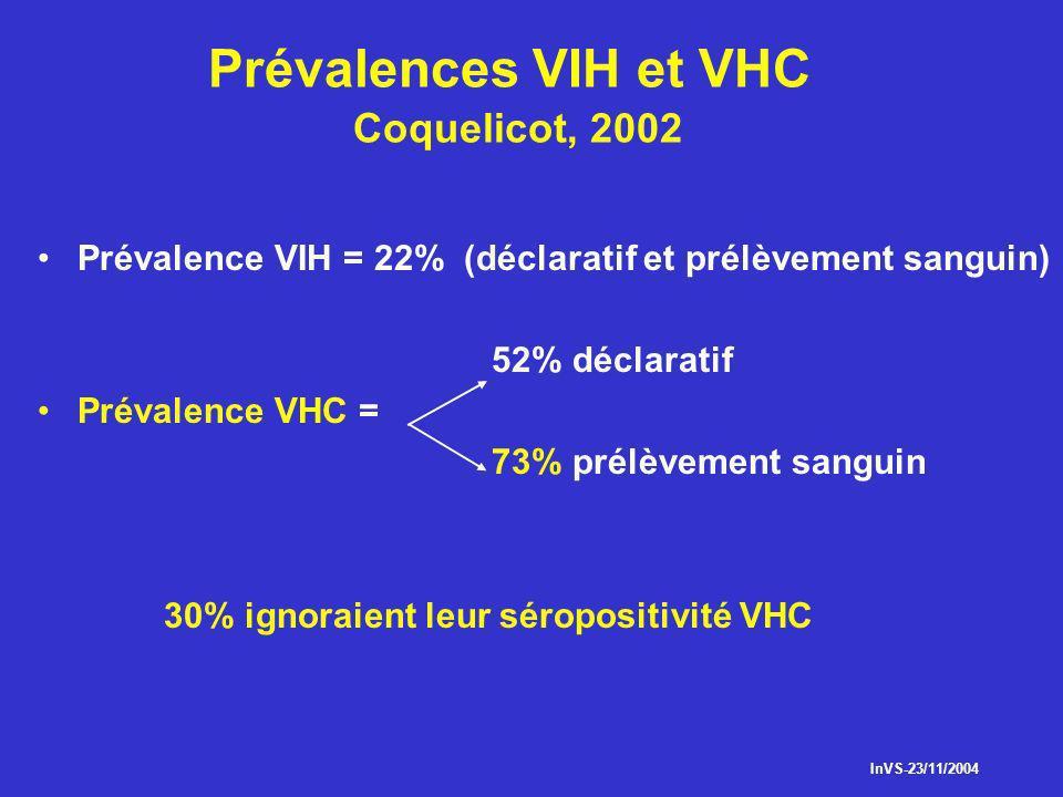 Prévalences VIH et VHC Coquelicot, 2002
