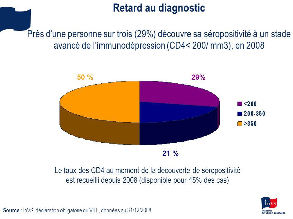 Retard au diagnostic Près d'une personne sur trois (29%) découvre sa séropositivité à un stade avancé de l'immunodépression (CD4< 200/ mm3), en 2008