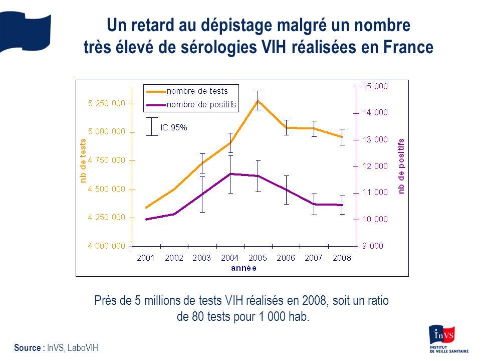 Près de 5 millions de tests VIH réalisés en 2008, soit un ratio