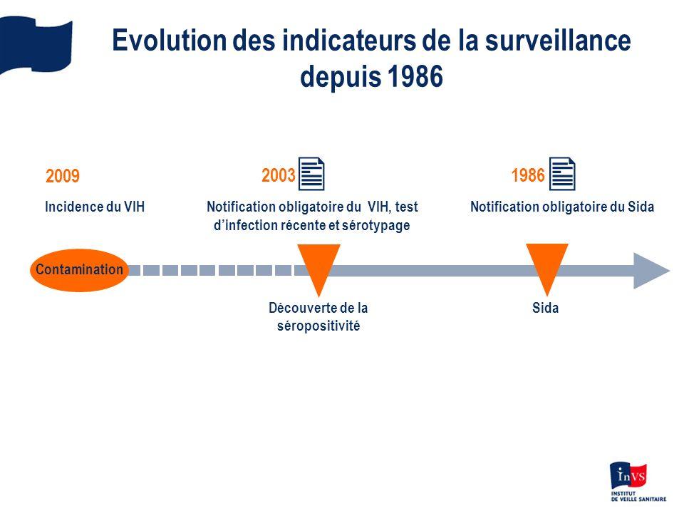 Evolution des indicateurs de la surveillance depuis 1986