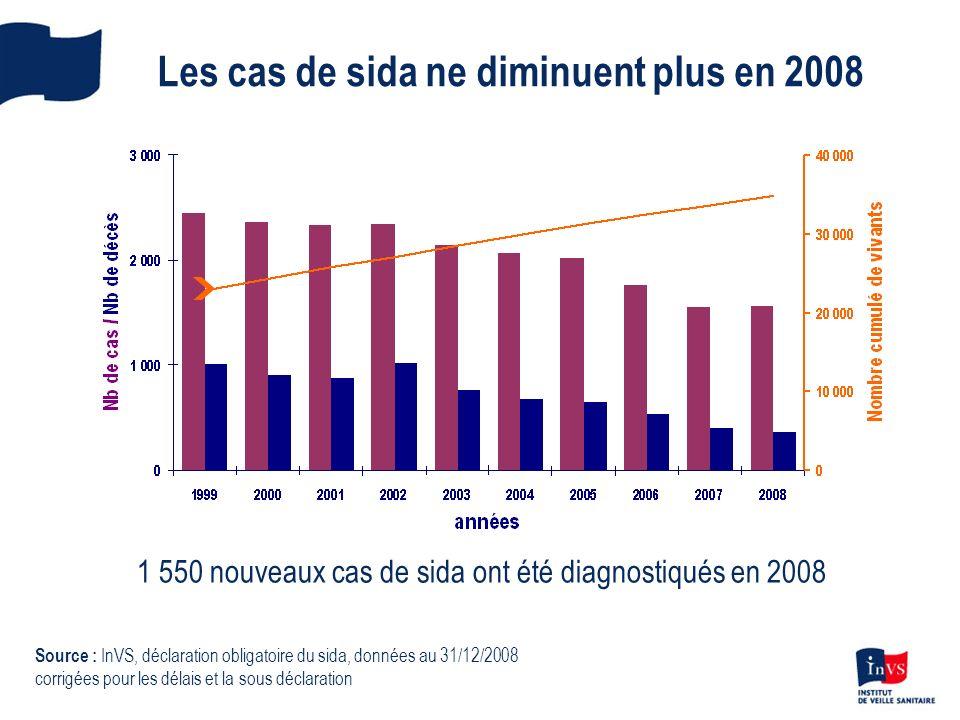 Les cas de sida ne diminuent plus en 2008