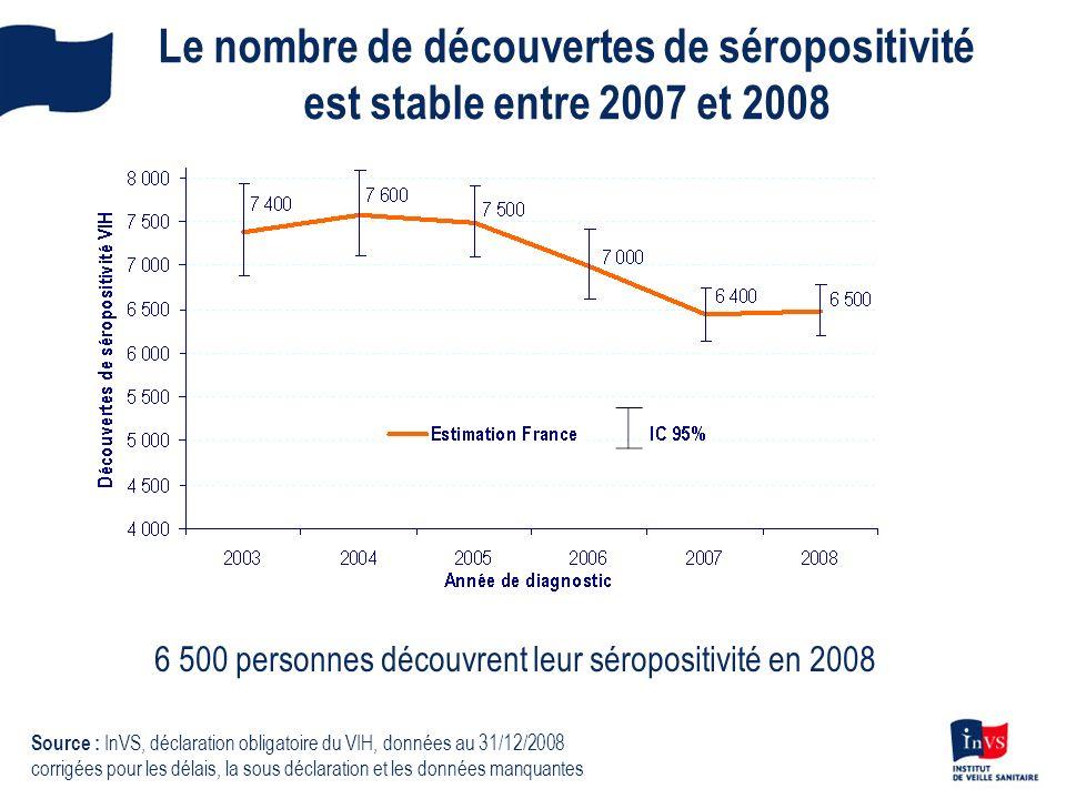 Le nombre de découvertes de séropositivité est stable entre 2007 et 2008