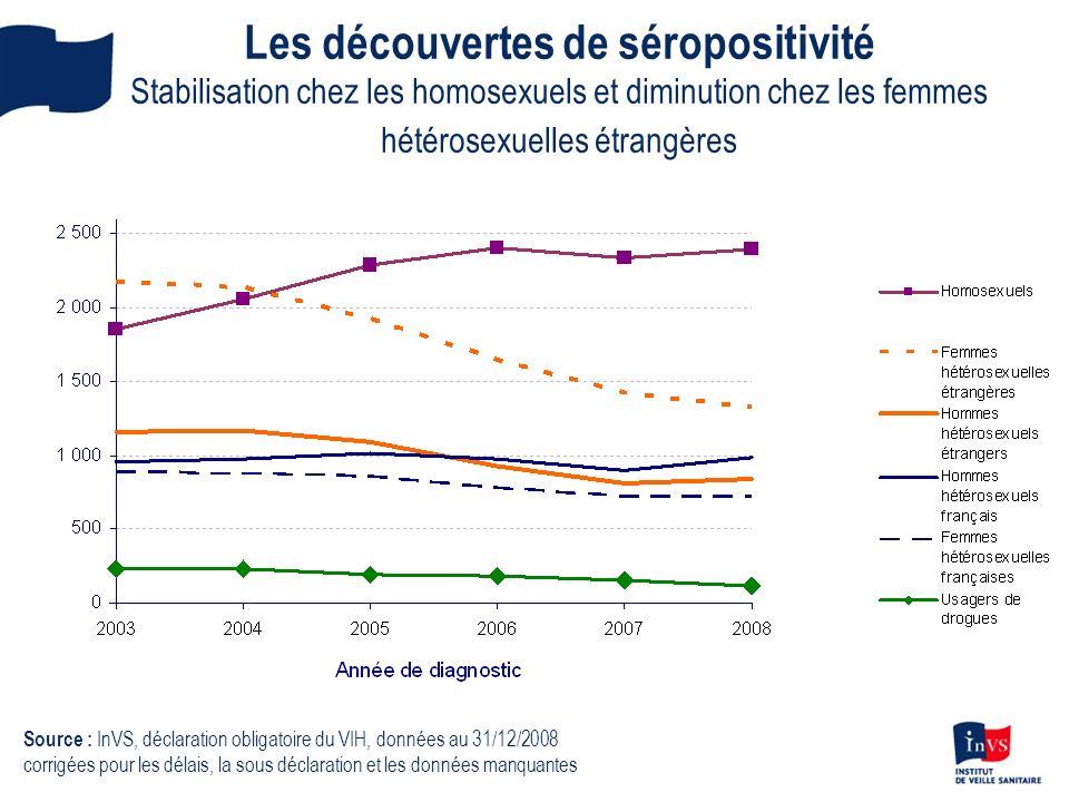 Les découvertes de séropositivité Stabilisation chez les homosexuels et diminution chez les femmes hétérosexuelles étrangères