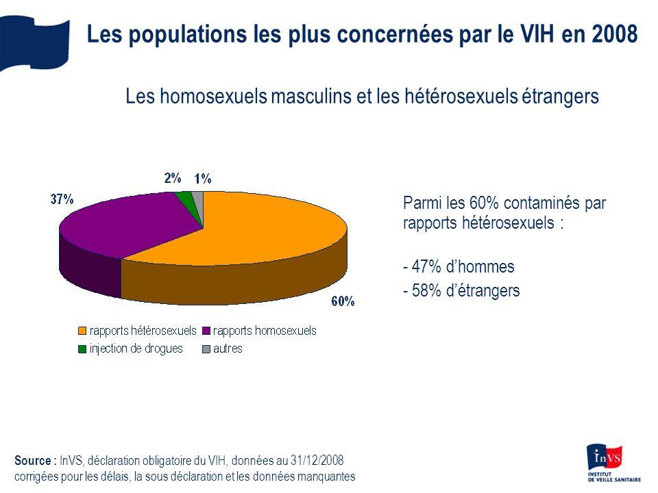 Les populations les plus concernées par le VIH en 2008 Les homosexuels masculins et les hétérosexuels étrangers