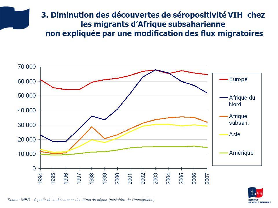 3. Diminution des découvertes de séropositivité VIH chez les migrants d'Afrique subsaharienne non expliquée par une modification des flux migratoires
