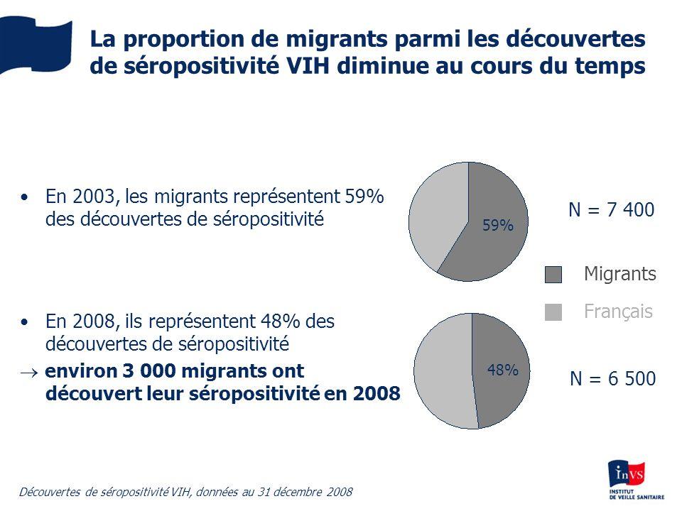 La proportion de migrants parmi les découvertes de séropositivité VIH diminue au cours du temps