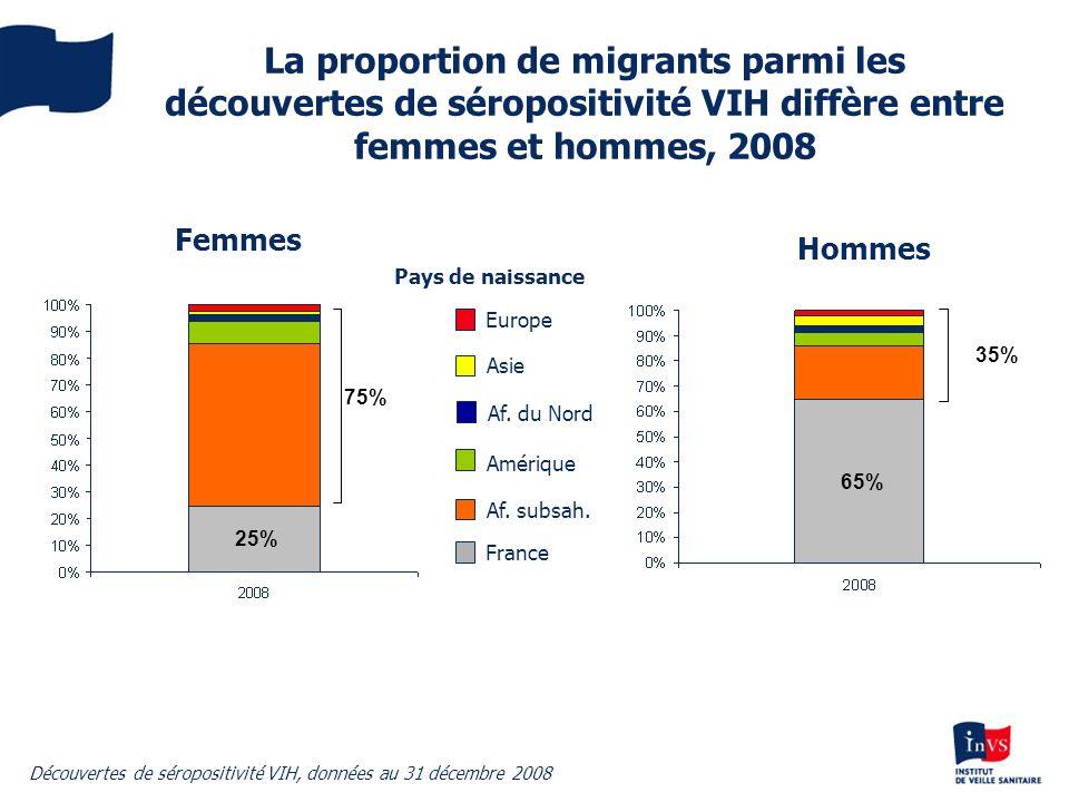 La proportion de migrants parmi les découvertes de séropositivité VIH diffère entre femmes et hommes, 2008