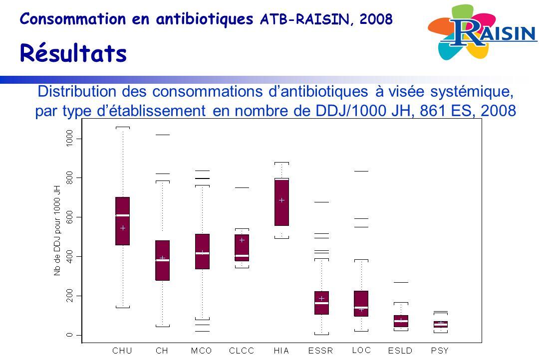 Consommation en antibiotiques ATB-RAISIN, 2008 Résultats