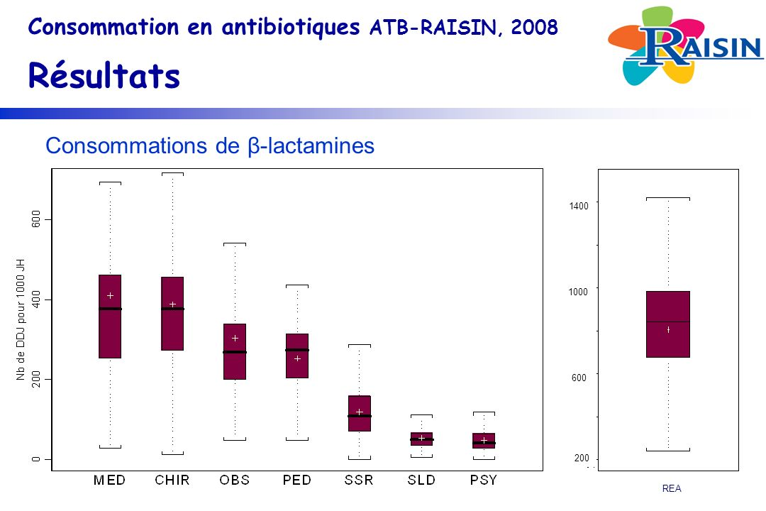 Consommations de β-lactamines