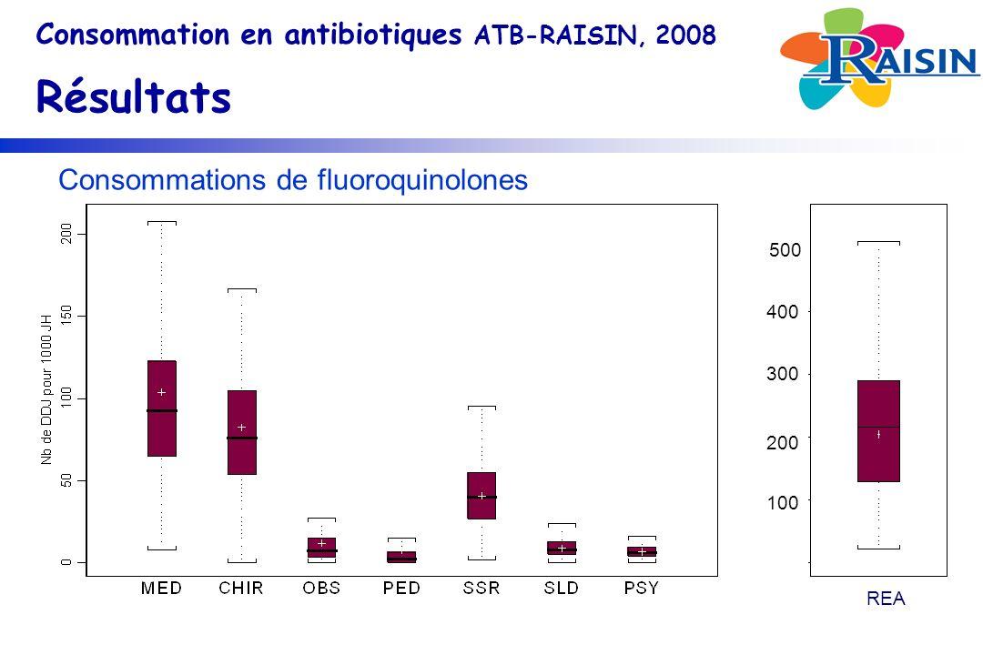 Consommations de fluoroquinolones