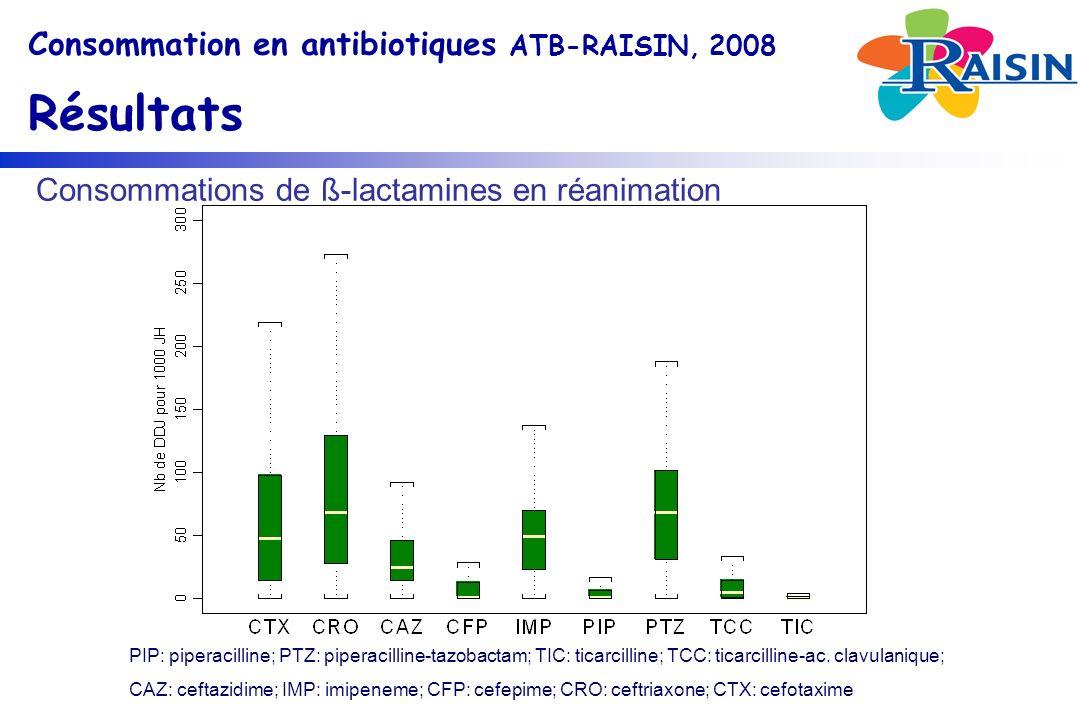 Consommations de ß-lactamines en réanimation