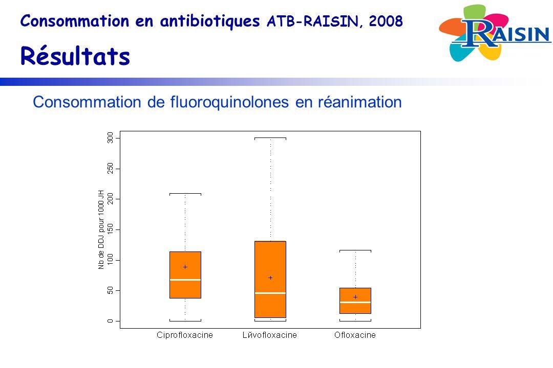 Consommation de fluoroquinolones en réanimation