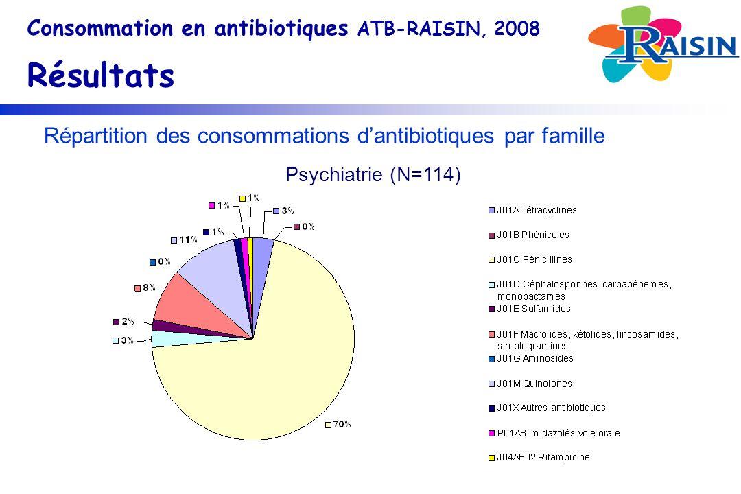 Répartition des consommations d'antibiotiques par famille