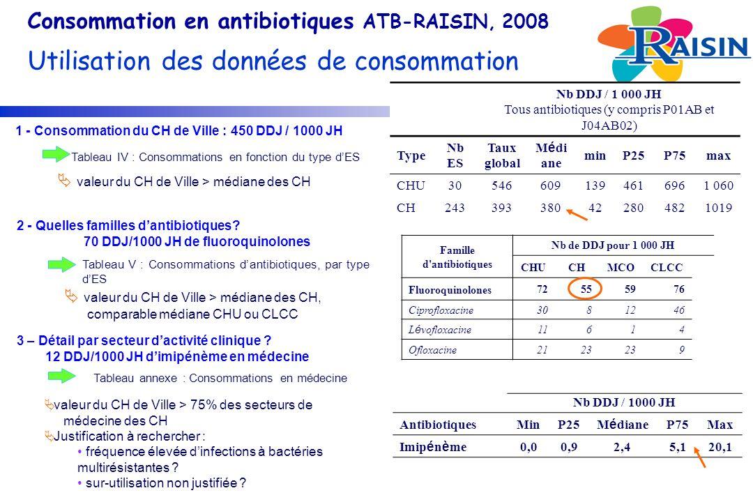 Famille d antibiotiques