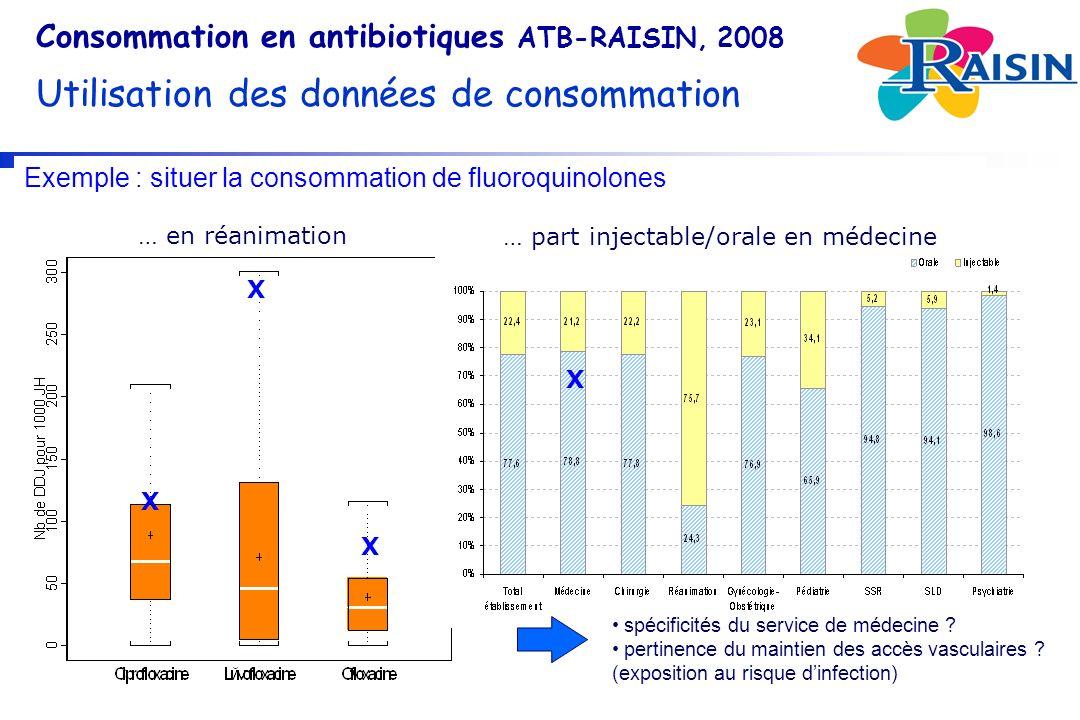 Exemple : situer la consommation de fluoroquinolones