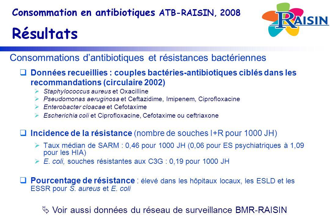 Consommations d'antibiotiques et résistances bactériennes
