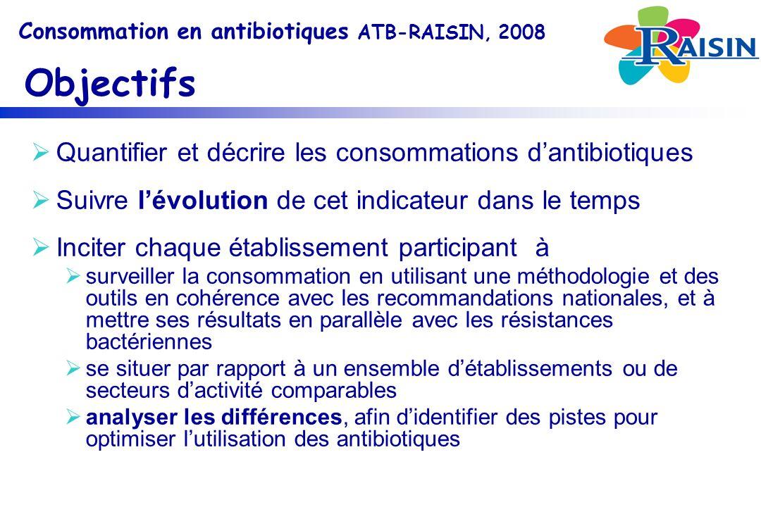 Quantifier et décrire les consommations d'antibiotiques