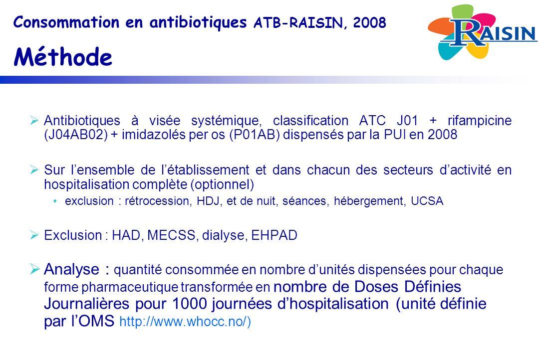 Consommation en antibiotiques ATB-RAISIN, 2008 Méthode