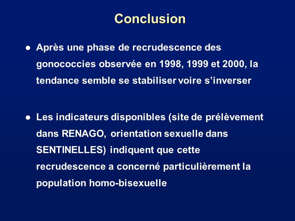 Conclusion Après une phase de recrudescence des gonococcies observée en 1998, 1999 et 2000, la tendance semble se stabiliser voire s'inverser.