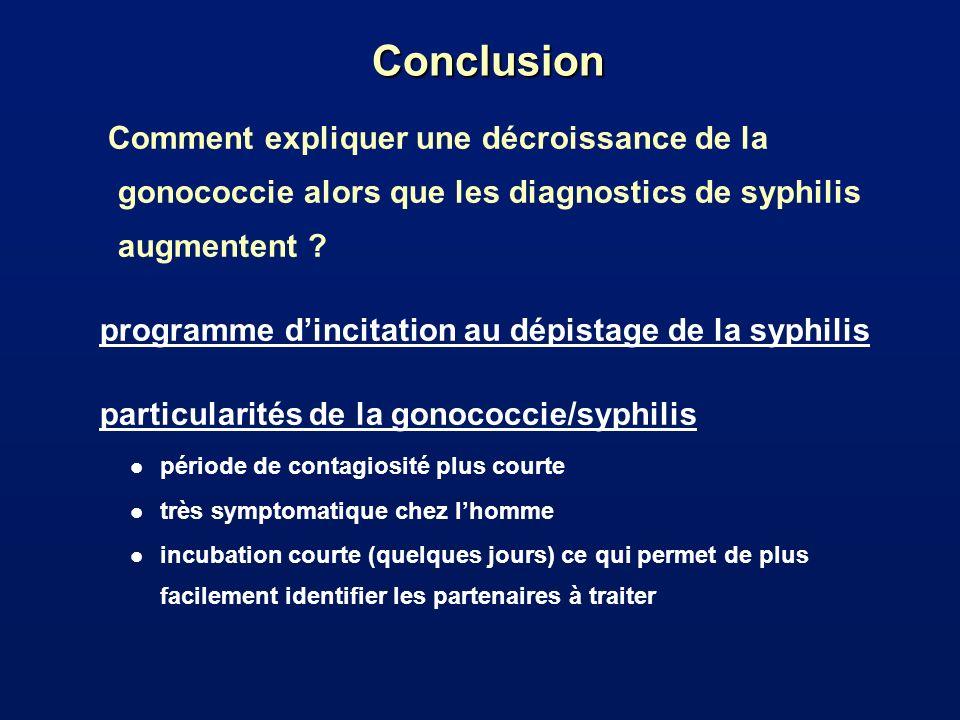 Conclusion Comment expliquer une décroissance de la gonococcie alors que les diagnostics de syphilis augmentent
