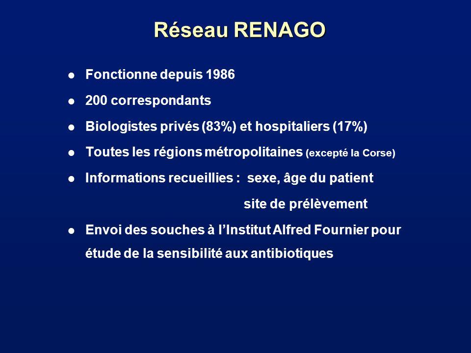 Réseau RENAGO Fonctionne depuis 1986 200 correspondants