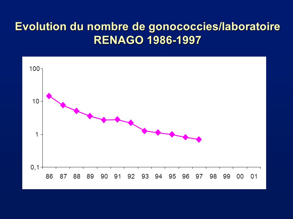 Evolution du nombre de gonococcies/laboratoire RENAGO 1986-1997