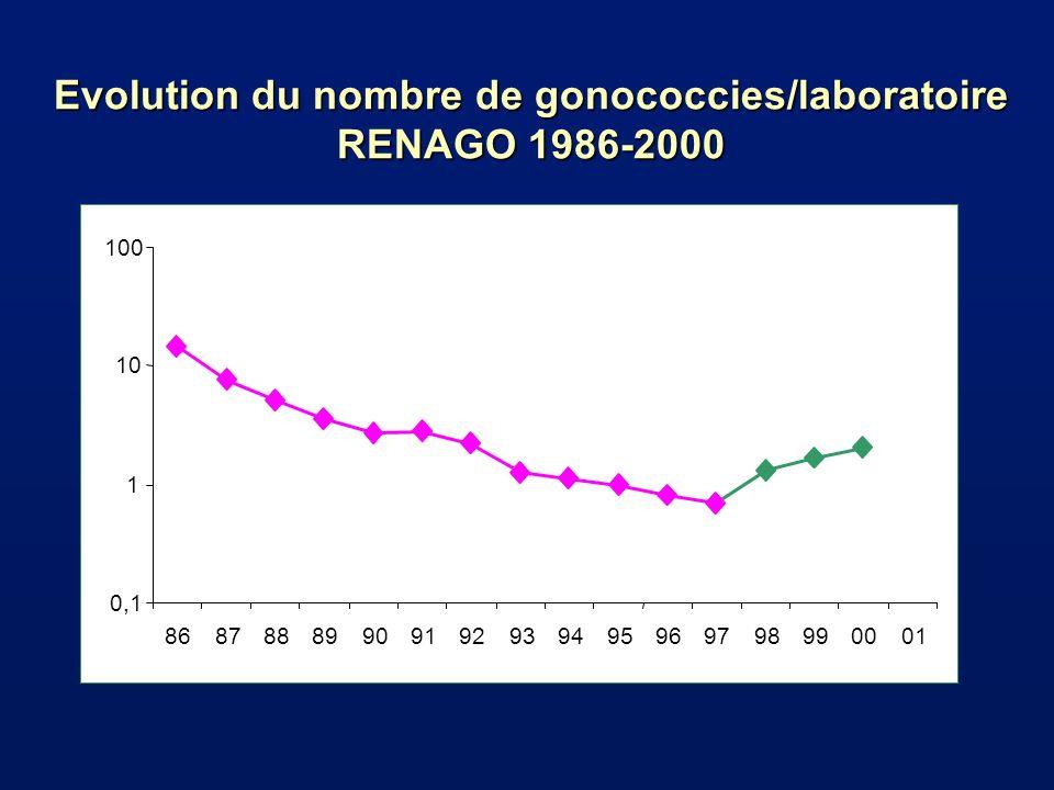 Evolution du nombre de gonococcies/laboratoire RENAGO 1986-2000