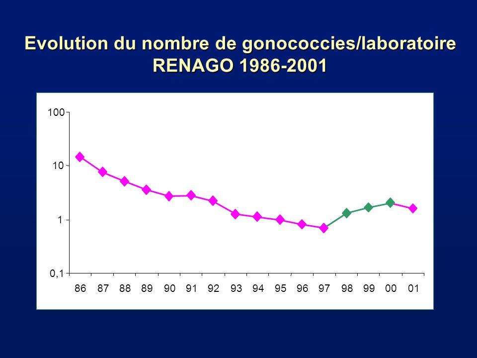 Evolution du nombre de gonococcies/laboratoire RENAGO 1986-2001