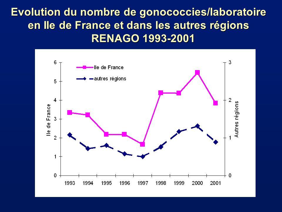 Evolution du nombre de gonococcies/laboratoire en Ile de France et dans les autres régions RENAGO 1993-2001