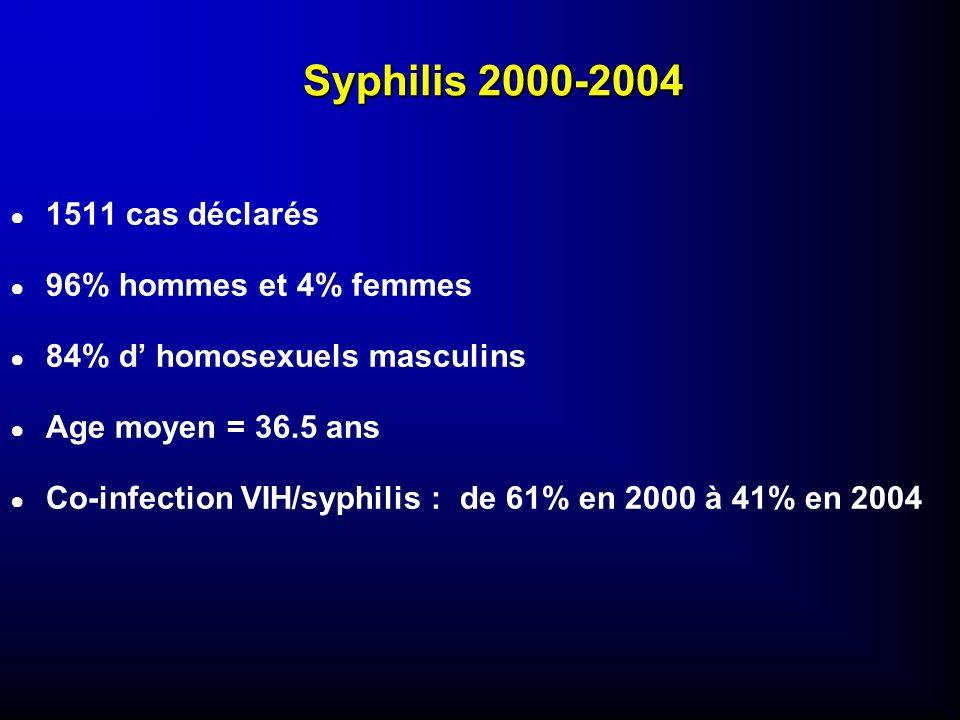 Syphilis 2000-2004 1511 cas déclarés 96% hommes et 4% femmes