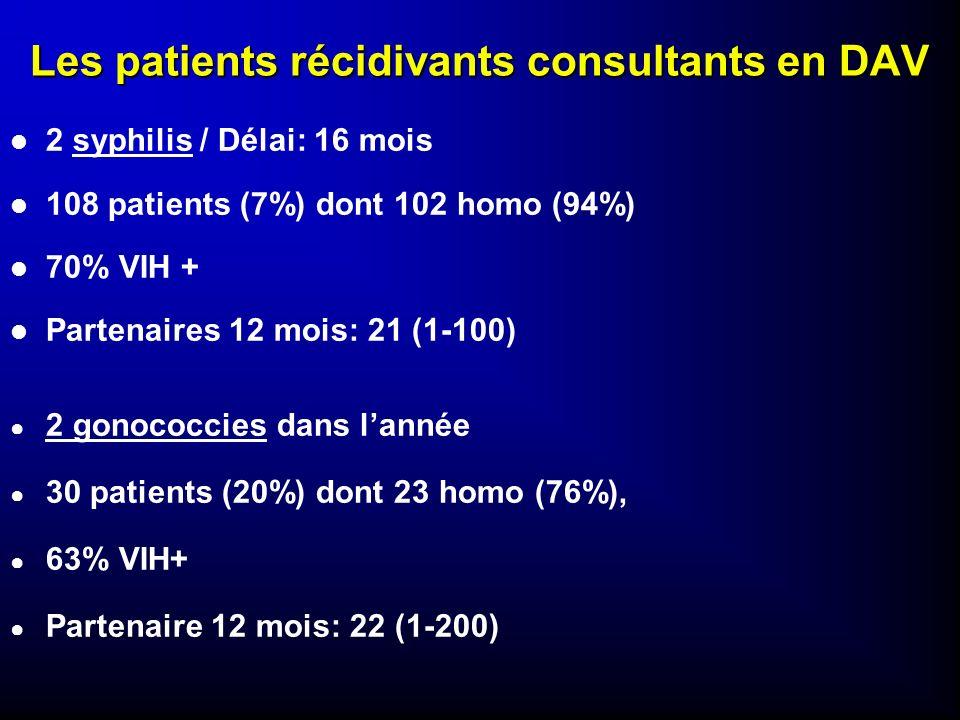Les patients récidivants consultants en DAV