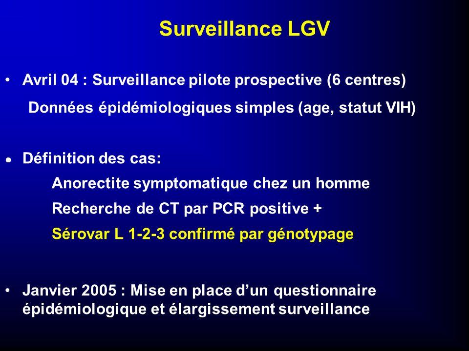 Surveillance LGVAvril 04 : Surveillance pilote prospective (6 centres) Données épidémiologiques simples (age, statut VIH)