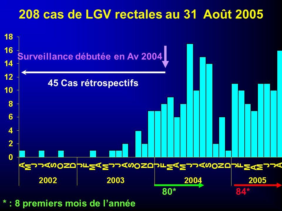 208 cas de LGV rectales au 31 Août 2005