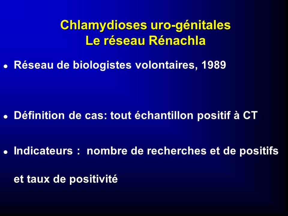 Chlamydioses uro-génitales Le réseau Rénachla