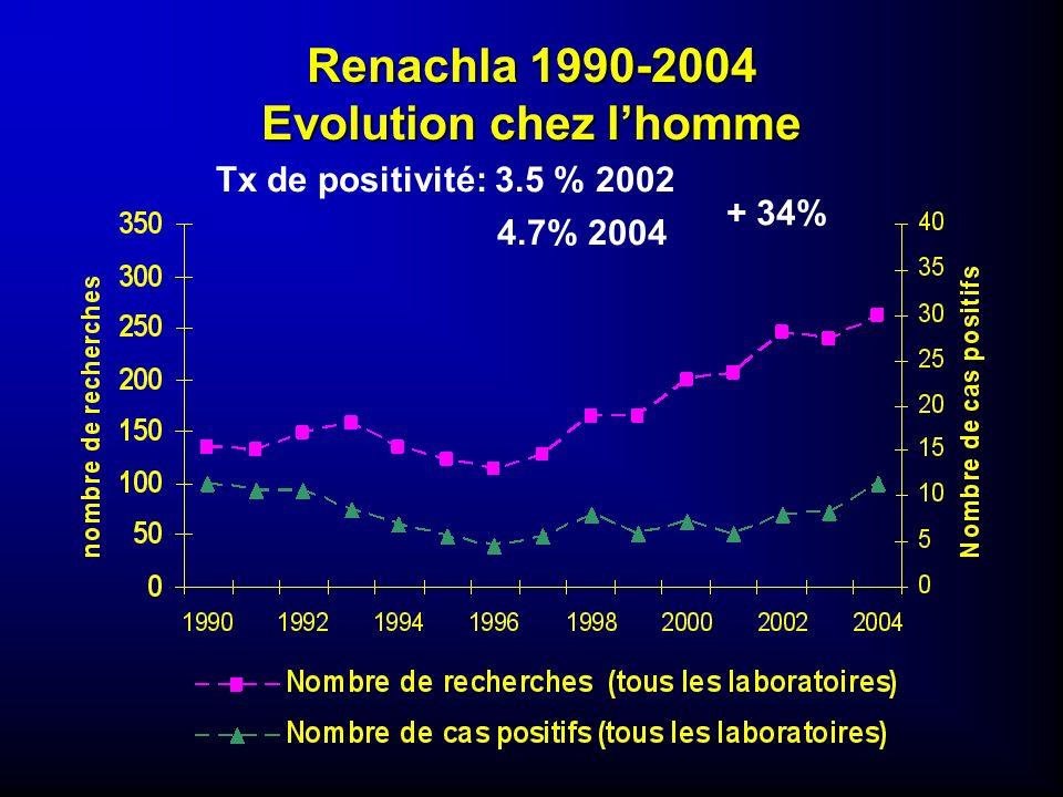 Renachla 1990-2004 Evolution chez l'homme