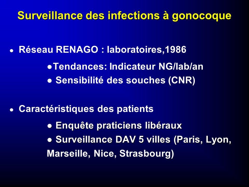 Surveillance des infections à gonocoque