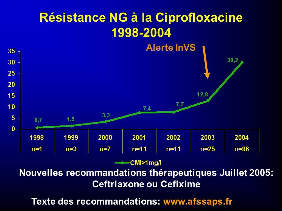 Résistance NG à la Ciprofloxacine 1998-2004