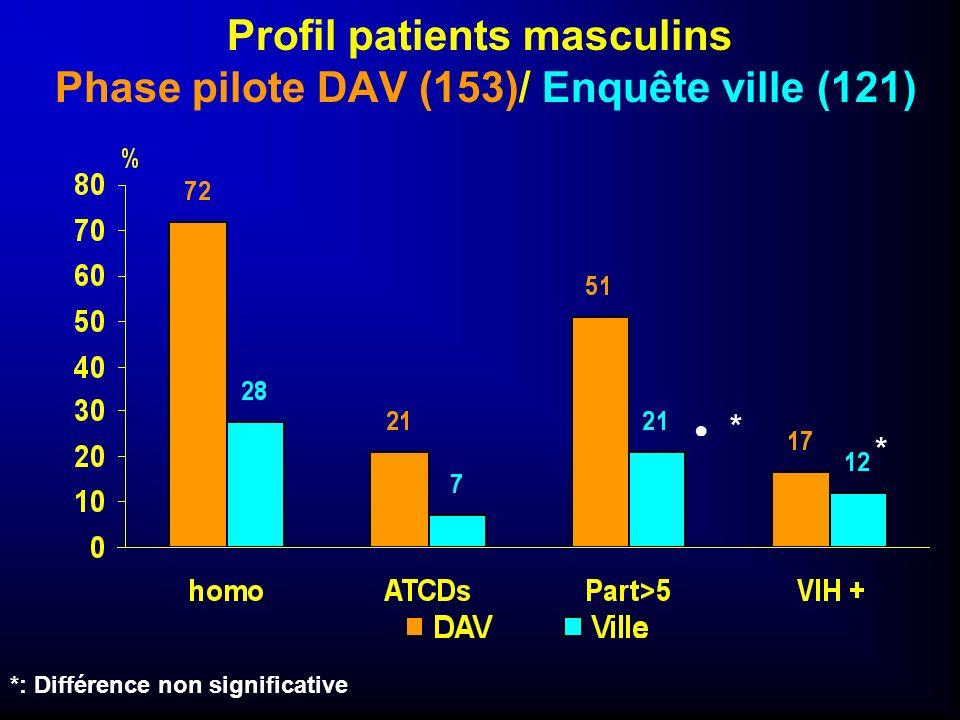 Profil patients masculins Phase pilote DAV (153)/ Enquête ville (121)
