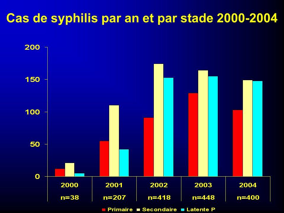 Cas de syphilis par an et par stade 2000-2004