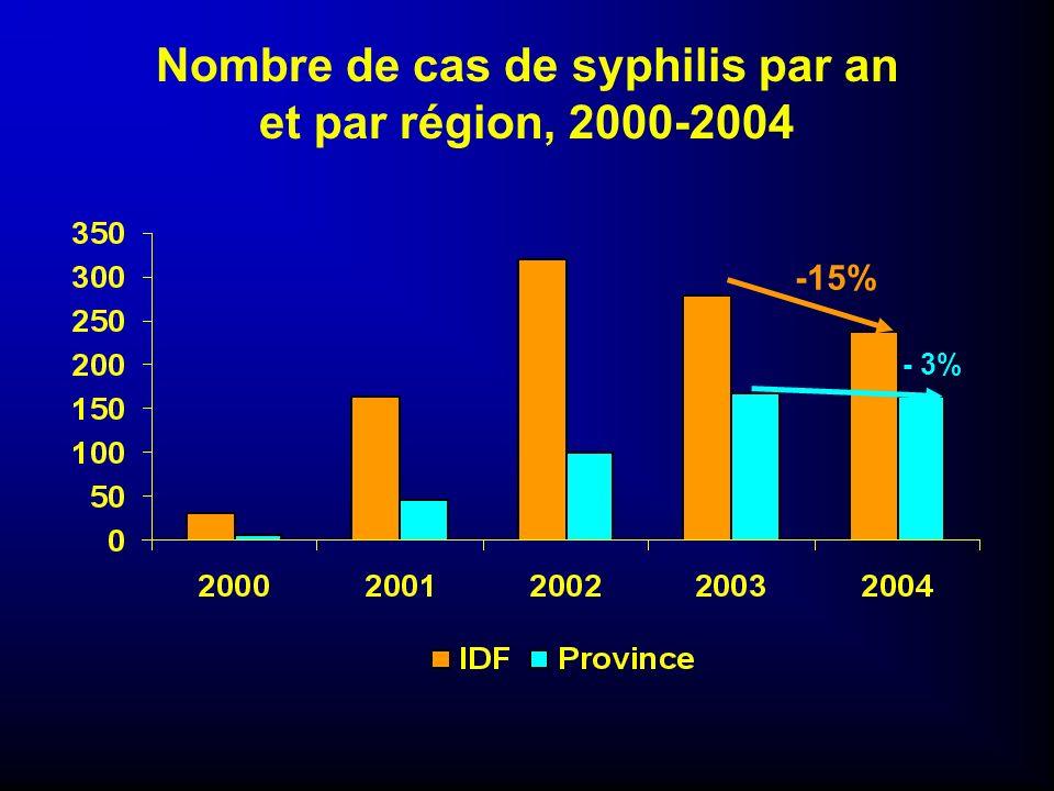 Nombre de cas de syphilis par an et par région, 2000-2004