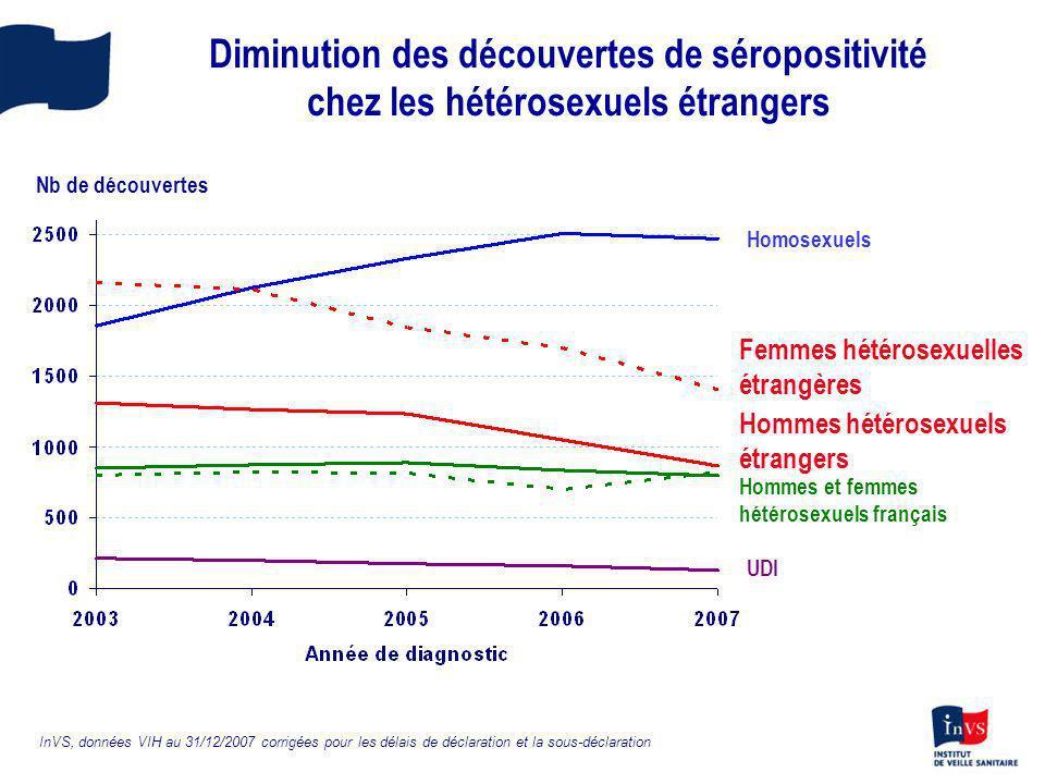 Diminution des découvertes de séropositivité chez les hétérosexuels étrangers